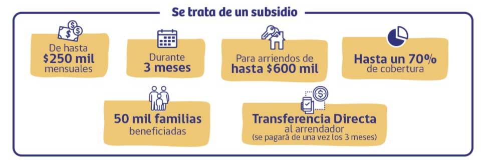 En que consiste el subsidio de arriendo clase media